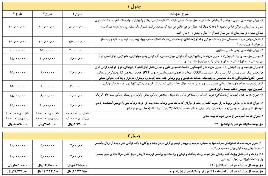 جدول طرح بيمه درمان گروهي نمایندگی 2062 بیمه ملت